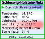 Schleswig-Holstein-Netz Durchschnitt